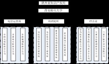 陕西省信息产业知识产权发展研究中心组织架构图
